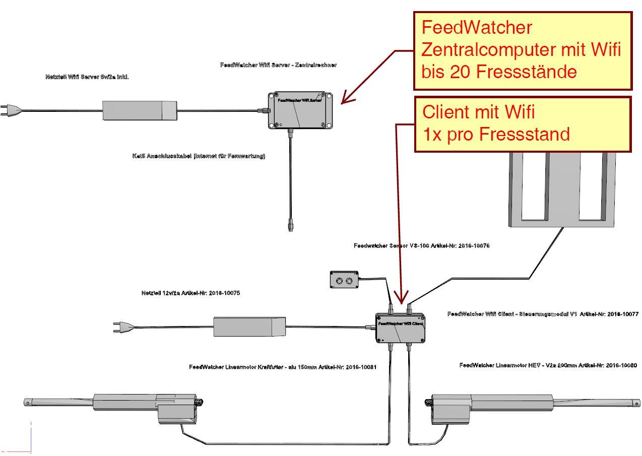 FeedWatcher 3D